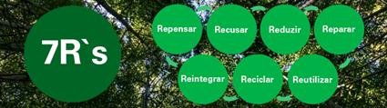 Os 7 R's da Sustentabilidade